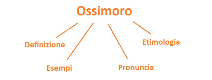 Definizione di ossimoro, esempi ed etimologia