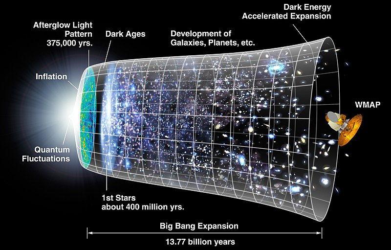 libri sull'Astrofisica