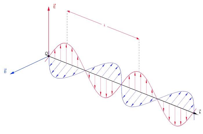 Libri sull'elettromagnetismo