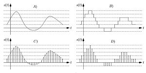 libri e manuali teoria dei segnali