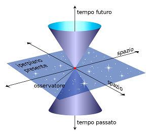 Teoria della Relatività: la relatività ristretta e generale da Einstein a noi